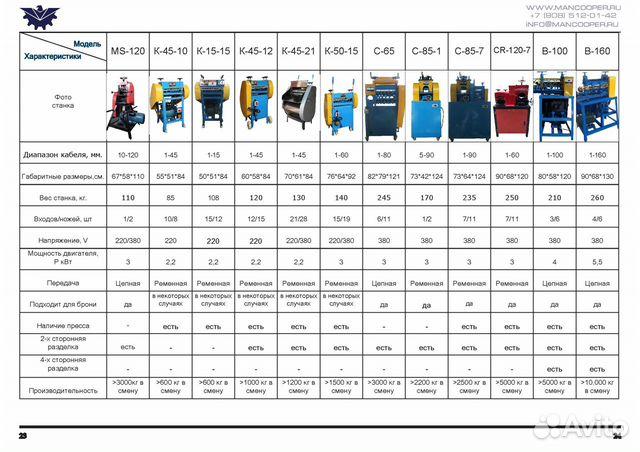 Дробилка/Гранулятор/Сепаратор для кабеля MGS-600 89085120142 купить 5